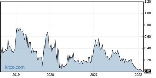 SGLBW 5-Year Chart