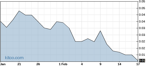 SGLBW 6-Month Chart