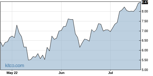SGMA 3-Month Chart
