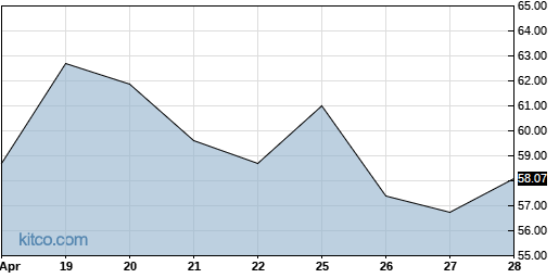 SGMS 3-Month Chart