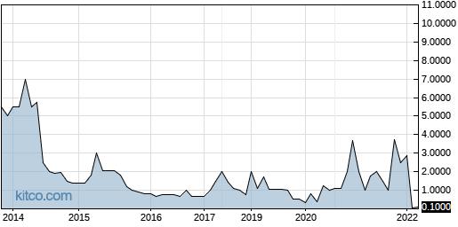 SGNI 10-Year Chart