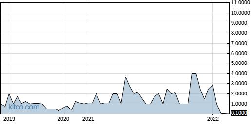 SGNI 5-Year Chart