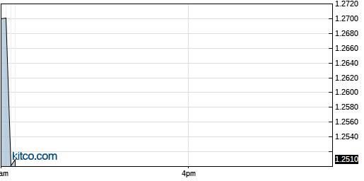 SGRP 1-Day Chart