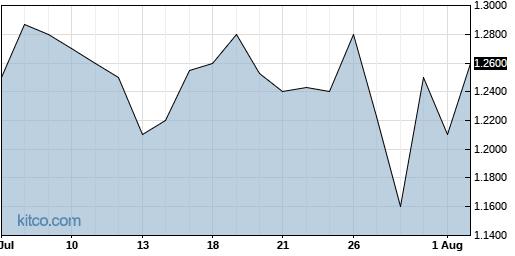 SGRP 1-Month Chart