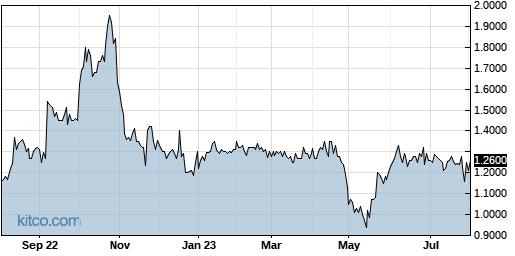SGRP 1-Year Chart