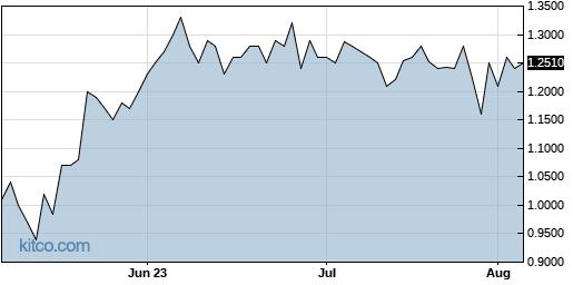 SGRP 3-Month Chart