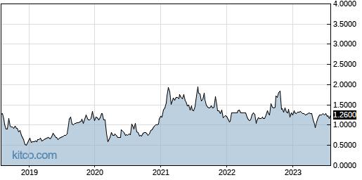 SGRP 5-Year Chart