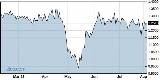 SGRP 6-Month Chart
