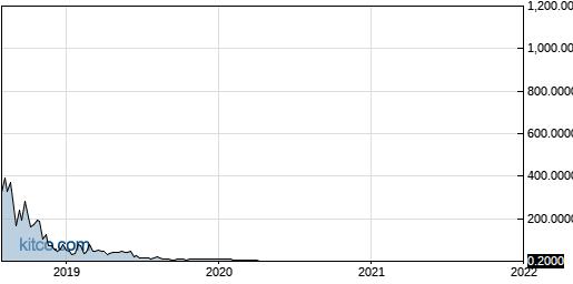 SGSI 5-Year Chart