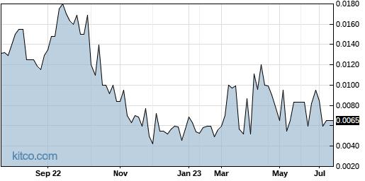 SGTB 1-Year Chart