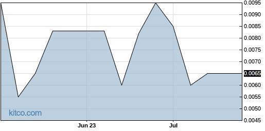 SGTB 3-Month Chart