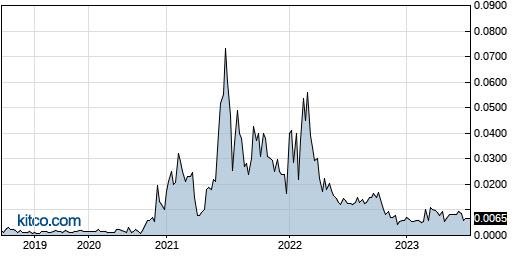 SGTB 5-Year Chart