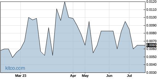 SGTB 6-Month Chart