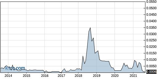 SGTN 10-Year Chart