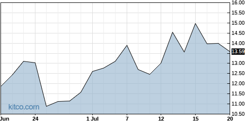 SIGA 1-Month Chart