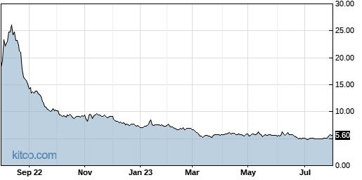 SIGA 1-Year Chart
