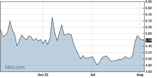 SIGA 3-Month Chart
