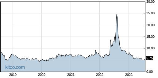 SIGA 5-Year Chart