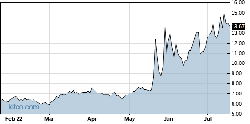 SIGA 6-Month Chart