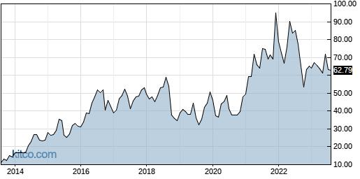 SIMO 10-Year Chart
