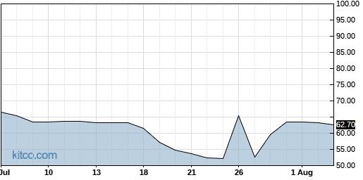 SIMO 1-Month Chart