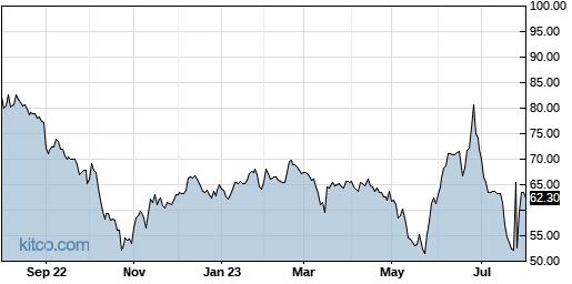 SIMO 1-Year Chart