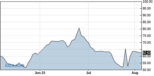SIMO 3-Month Chart