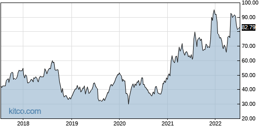 SIMO 5-Year Chart