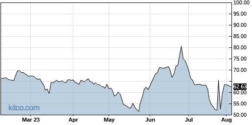 SIMO 6-Month Chart