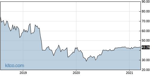 SINA 5-Year Chart