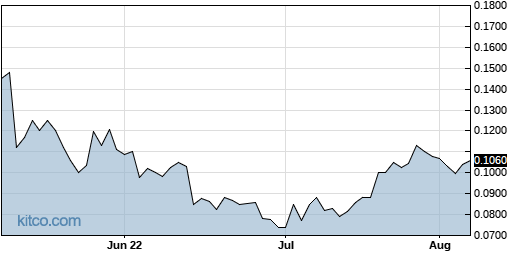 SING 3-Month Chart