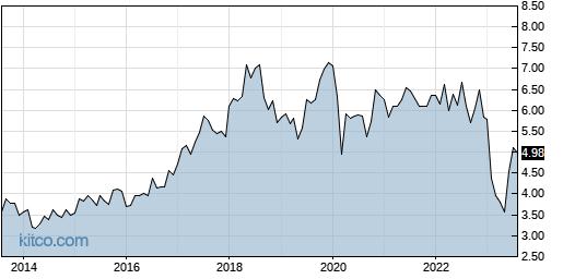SIRI 10-Year Chart