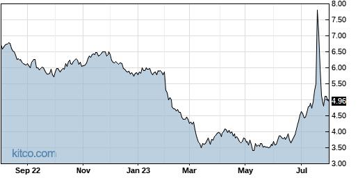 SIRI 1-Year Chart