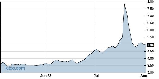 SIRI 3-Month Chart