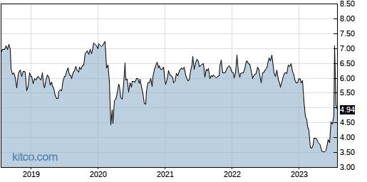 SIRI 5-Year Chart
