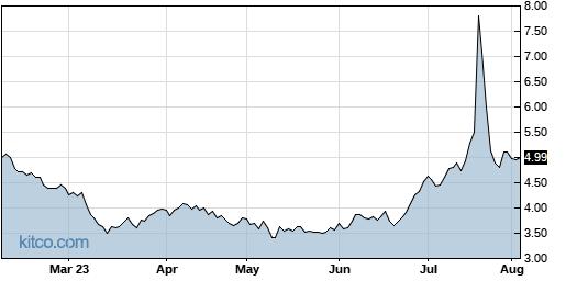SIRI 6-Month Chart