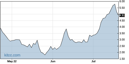 SJ 3-Month Chart