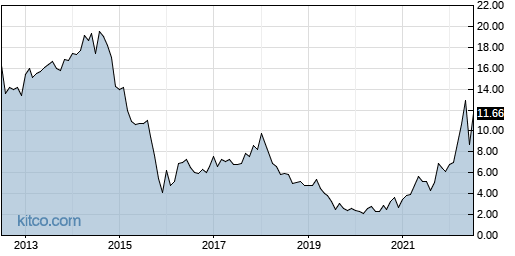 SJT 10-Year Chart