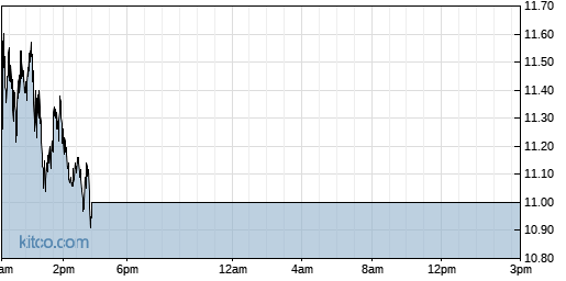 SJT 1-Day Chart