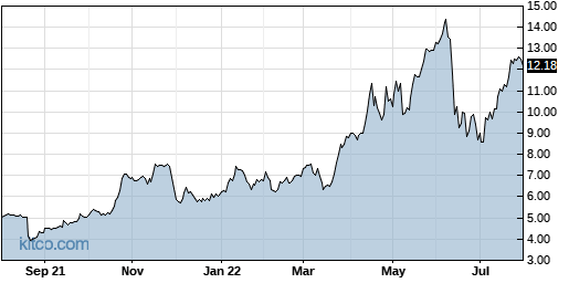 SJT 1-Year Chart