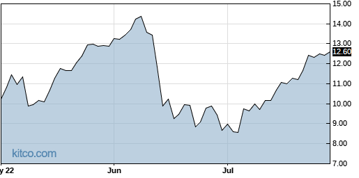 SJT 3-Month Chart