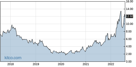 SJT 5-Year Chart