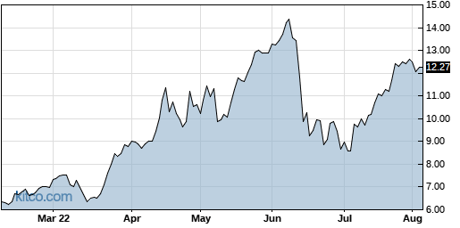 SJT 6-Month Chart
