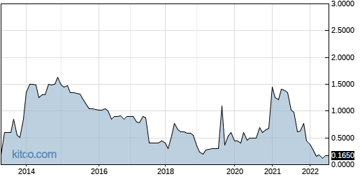 SKKY 10-Year Chart