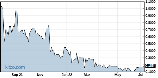 SKKY 1-Year Chart