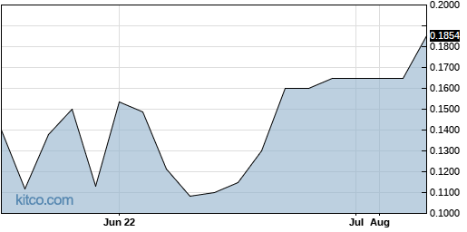 SKKY 3-Month Chart