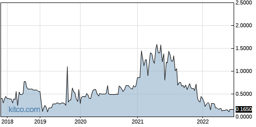 SKKY 5-Year Chart