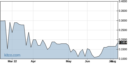 SKKY 6-Month Chart