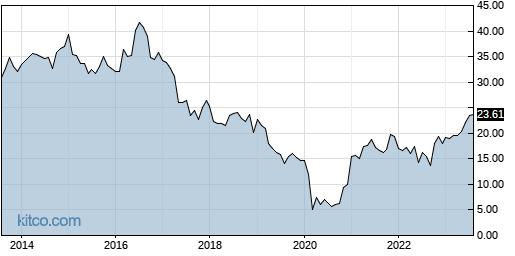 SKT 10-Year Chart