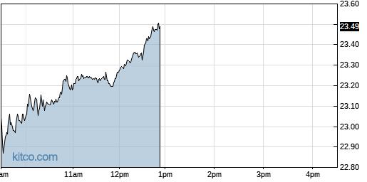 SKT 1-Day Chart